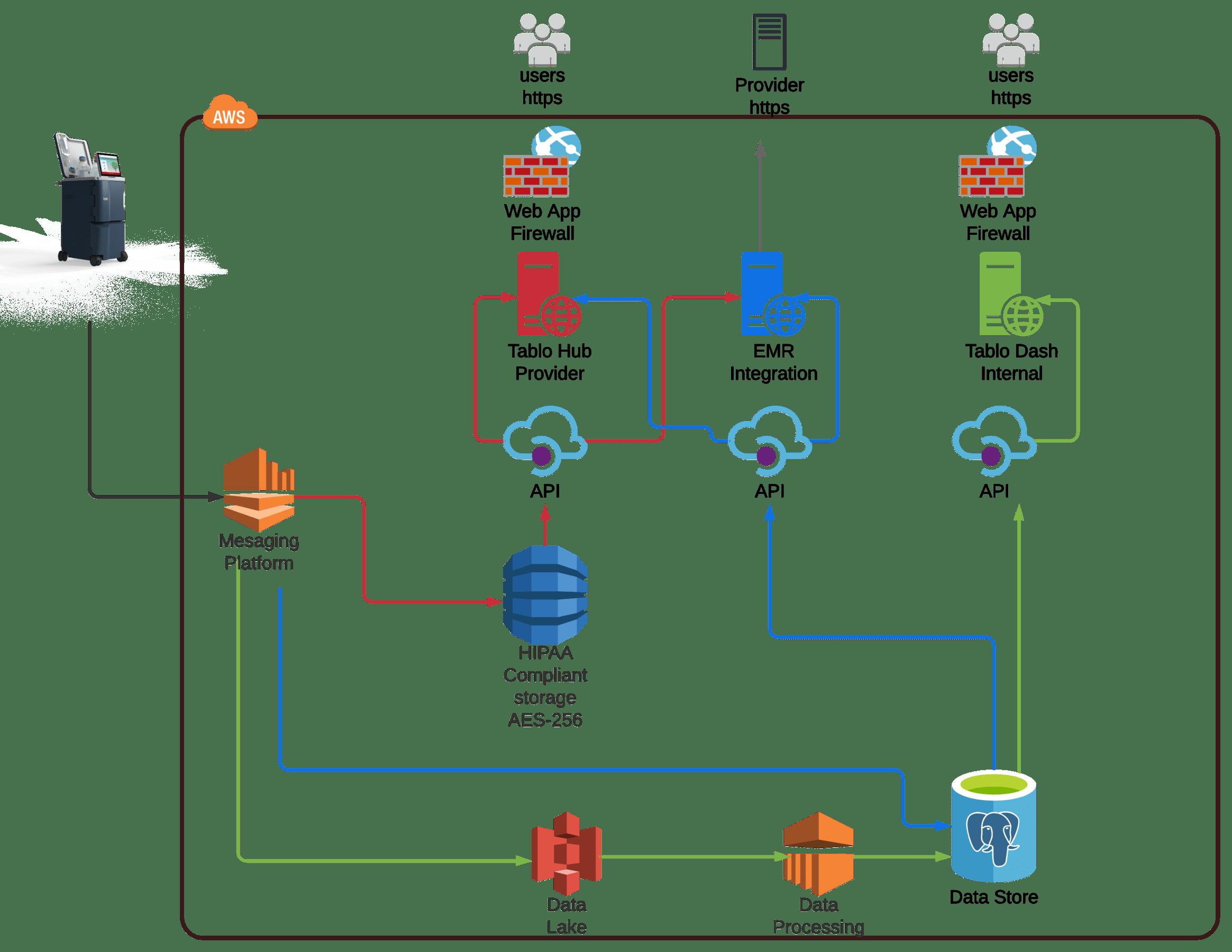Secure Cloud Data Flows - Tablo Cloud Architecture